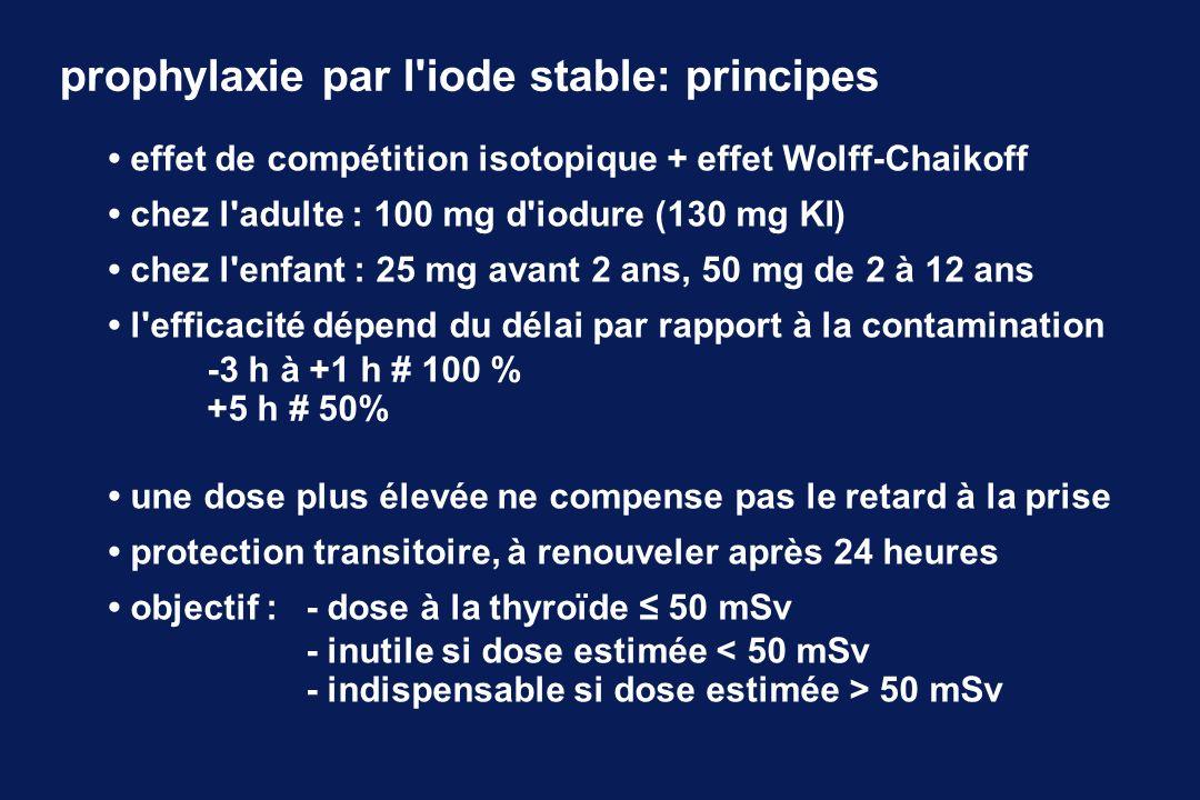 prophylaxie par l'iode stable: principes effet de compétition isotopique + effet Wolff-Chaikoff chez l'adulte : 100 mg d'iodure (130 mg KI) chez l'enf