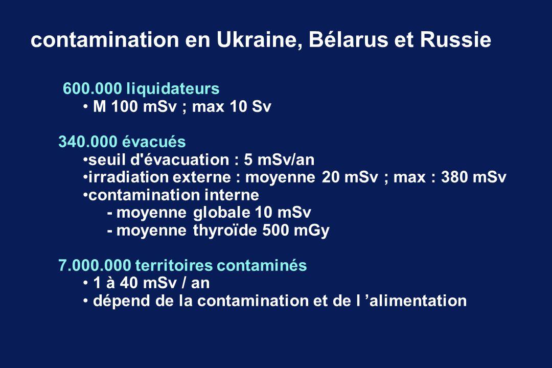 600.000 liquidateurs M 100 mSv ; max 10 Sv 340.000 évacués seuil d'évacuation : 5 mSv/an irradiation externe : moyenne 20 mSv ; max : 380 mSv contamin