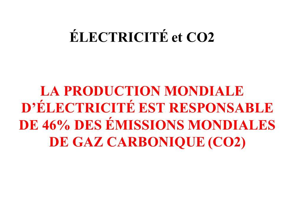 ÉLECTRICITÉ et CO2 LA PRODUCTION MONDIALE DÉLECTRICITÉ EST RESPONSABLE DE 46% DES ÉMISSIONS MONDIALES DE GAZ CARBONIQUE (CO2)