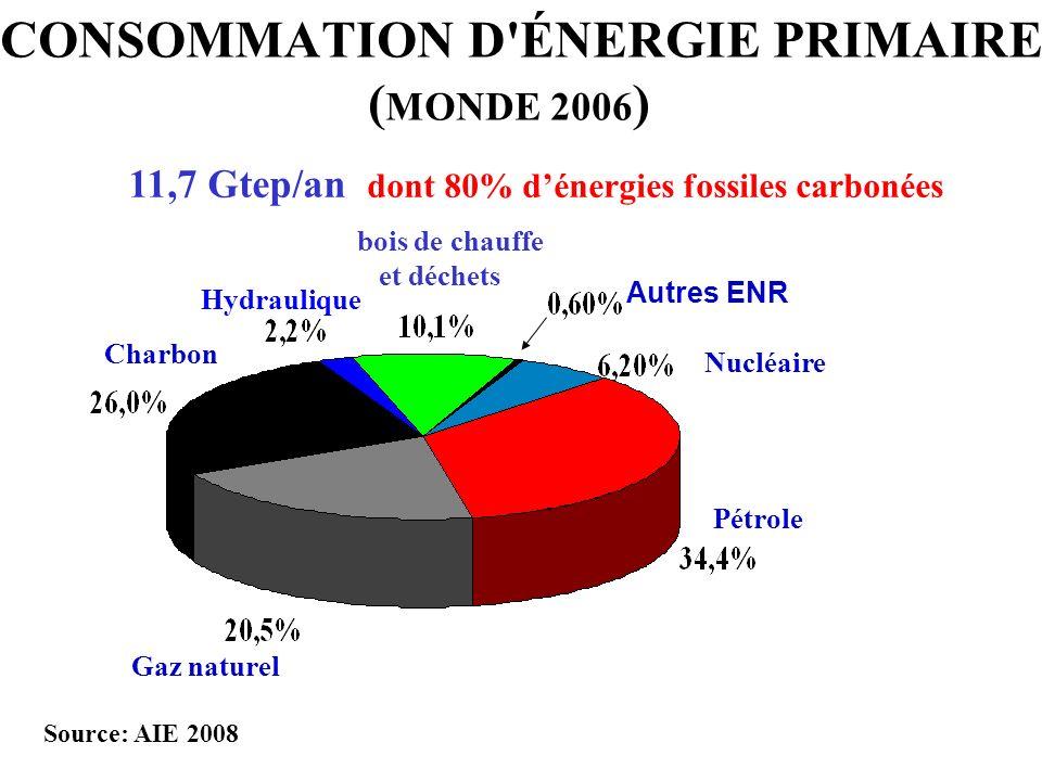 CONSOMMATION D'ÉNERGIE PRIMAIRE ( MONDE 2006 ) 11,7 Gtep/an dont 80% dénergies fossiles carbonées Source: AIE 2008 Pétrole Nucléaire Hydraulique Charb