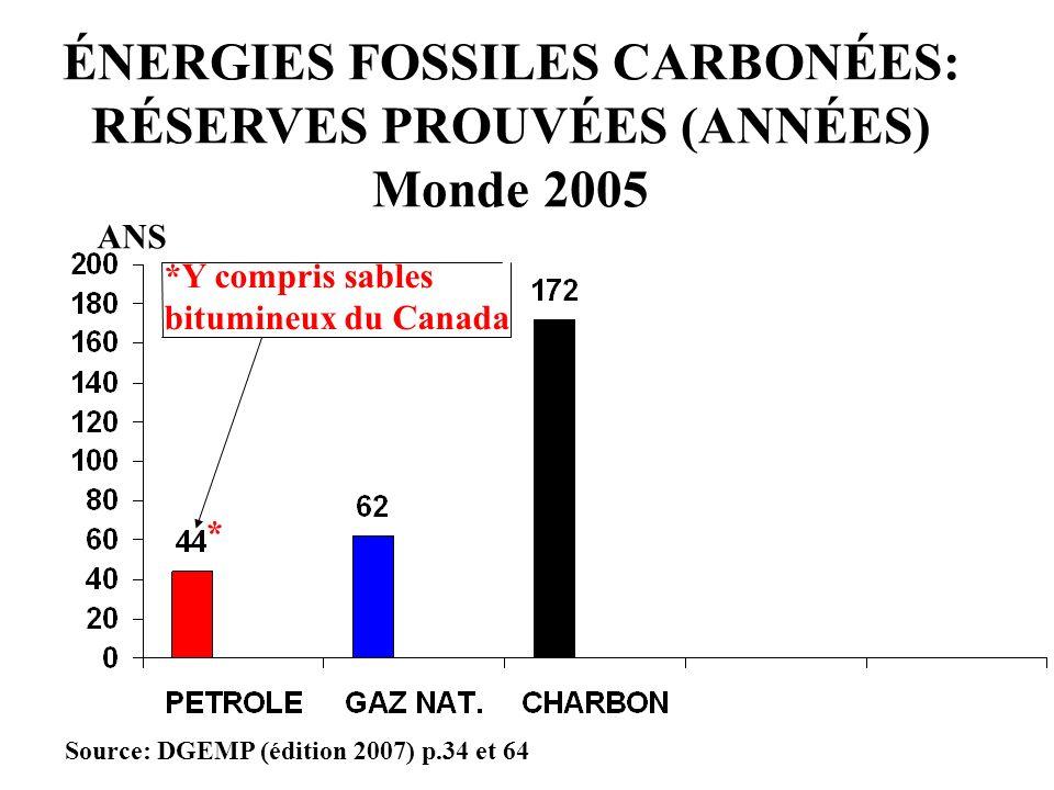 ANS Source: DGEMP (édition 2007) p.34 et 64 ÉNERGIES FOSSILES CARBONÉES: RÉSERVES PROUVÉES (ANNÉES) Monde 2005 *Y compris sables bitumineux du Canada