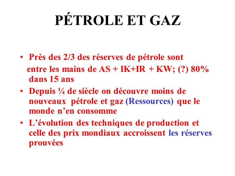 PÉTROLE ET GAZ Près des 2/3 des réserves de pétrole sont entre les mains de AS + IK+IR + KW; (?) 80% dans 15 ans Depuis ¼ de siècle on découvre moins