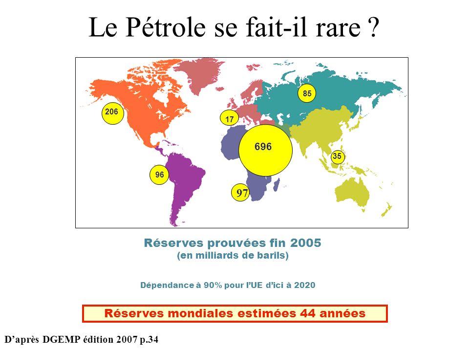 Dépendance à 90% pour lUE dici à 2020 Réserves prouvées fin 2005 (en milliards de barils) Le Pétrole se fait-il rare ? 696 17 85 35 206 96 Réserves mo