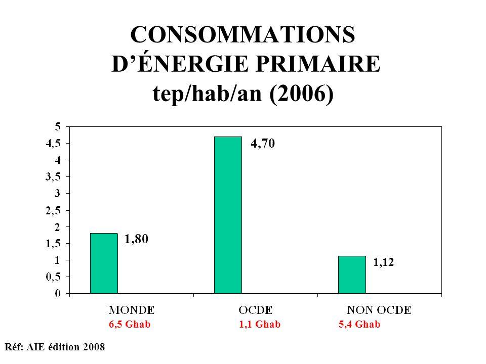CONSOMMATIONS DÉNERGIE PRIMAIRE tep/hab/an (2006) Réf: AIE édition 2008 1,80 4,70 1,12 6,5 Ghab1,1 Ghab5,4 Ghab