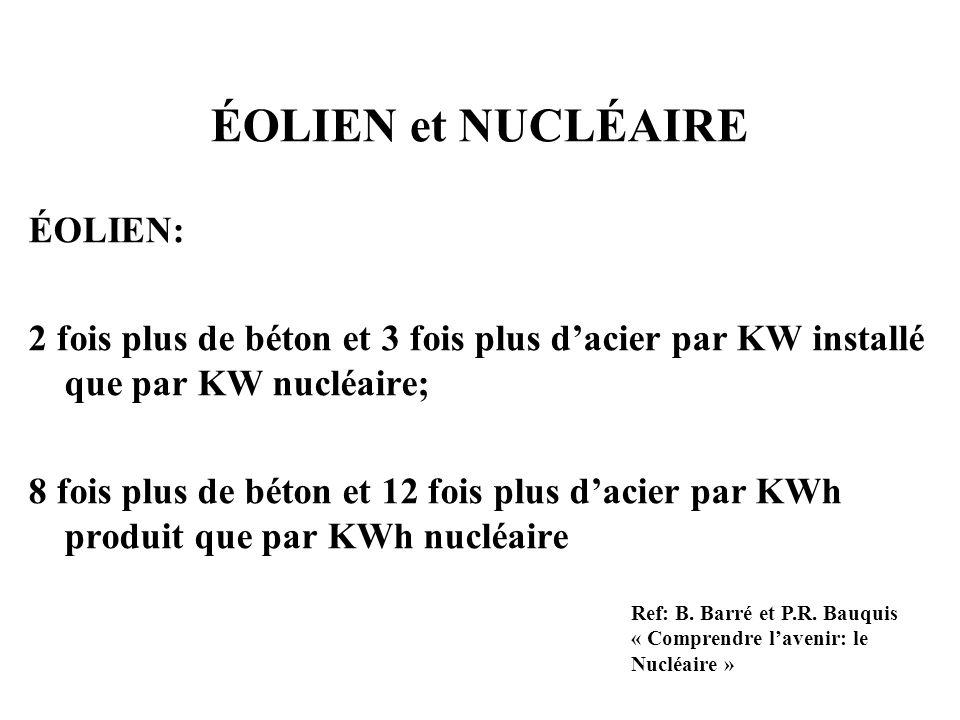 ÉOLIEN et NUCLÉAIRE ÉOLIEN: 2 fois plus de béton et 3 fois plus dacier par KW installé que par KW nucléaire; 8 fois plus de béton et 12 fois plus daci