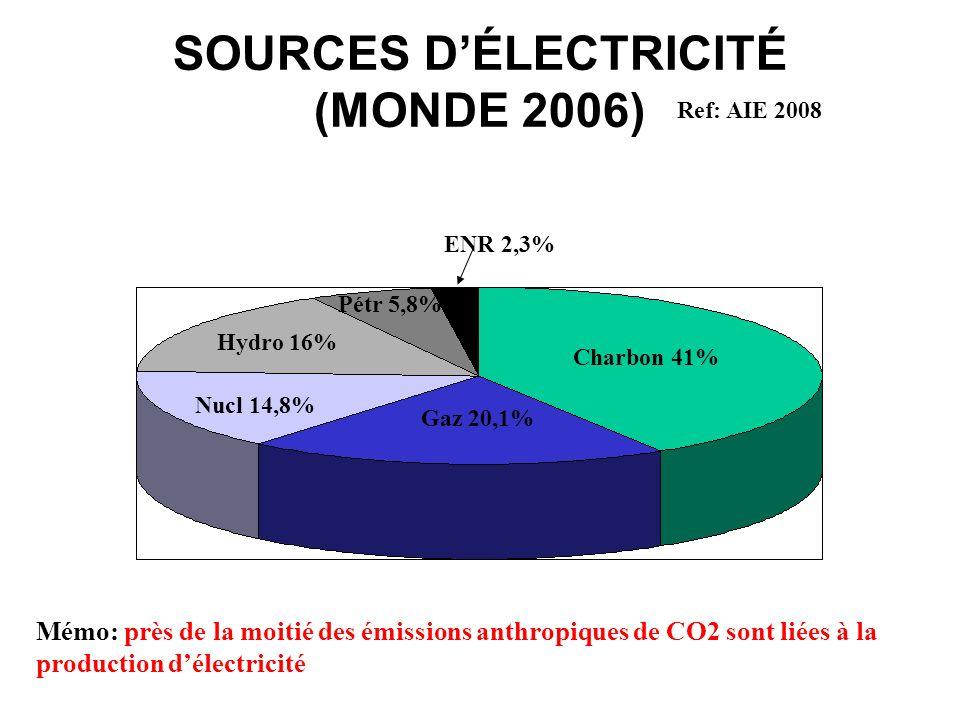 SOURCES DÉLECTRICITÉ (MONDE 2006) Charbon 41% Gaz 20,1% Nucl 14,8% Hydro 16% Pétr 5,8% ENR 2,3% Mémo: près de la moitié des émissions anthropiques de
