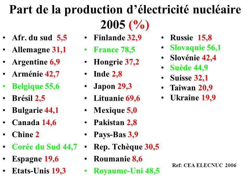 Part de la production délectricité nucléaire 2005 (%) Afr. du sud 5,5 Allemagne 31,1 Argentine 6,9 Arménie 42,7 Belgique 55,6 Brésil 2,5 Bulgarie 44,1