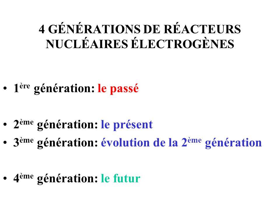 4 GÉNÉRATIONS DE RÉACTEURS NUCLÉAIRES ÉLECTROGÈNES 1 ère génération: le passé 2 ème génération: le présent 3 ème génération: évolution de la 2 ème gén