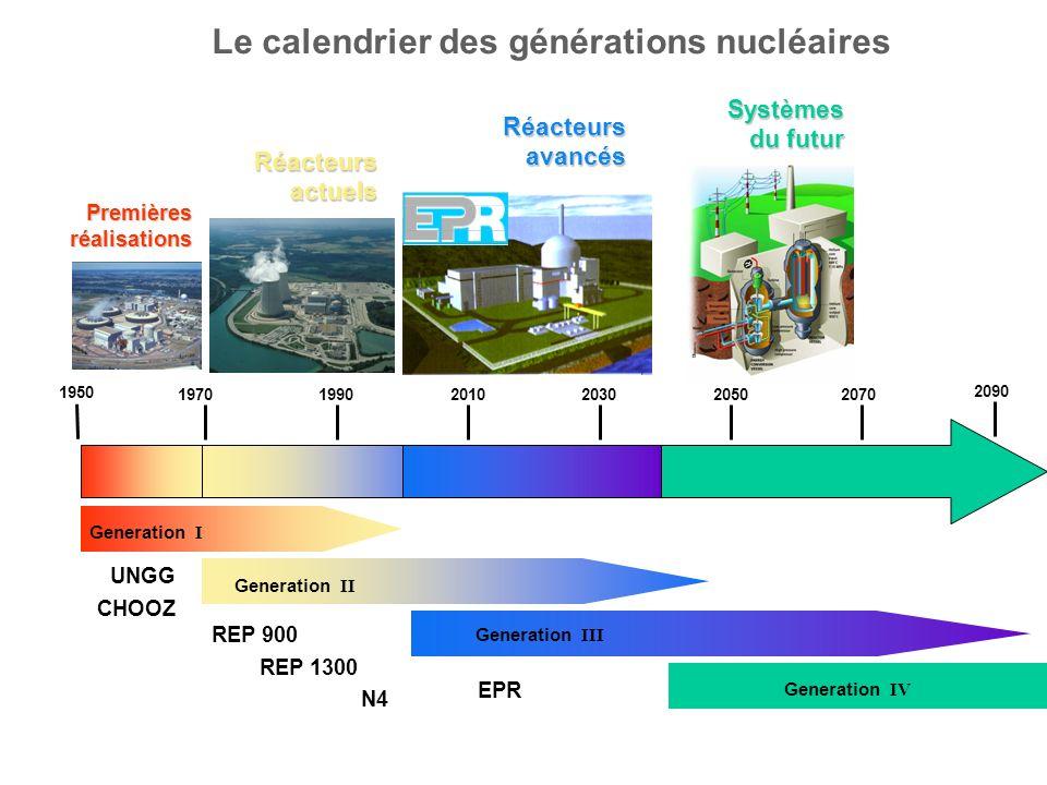 Le calendrier des générations nucléaires Generation I Generation II 1950 197019902010203020502070 2090 Generation III Premières réalisations UNGG CHOO