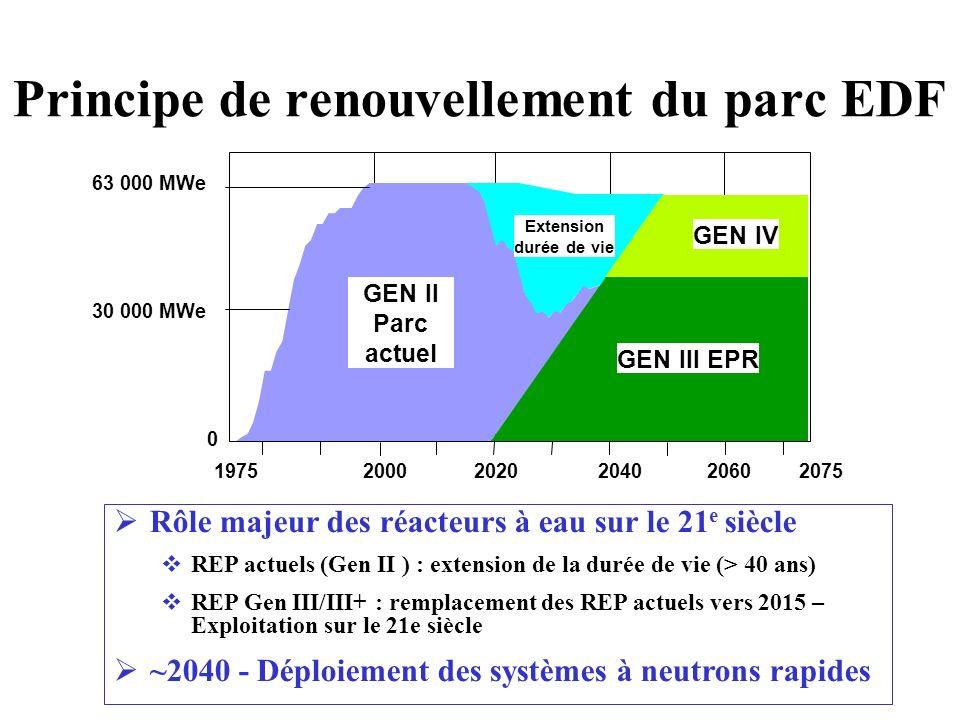 Principe de renouvellement du parc EDF Rôle majeur des réacteurs à eau sur le 21 e siècle REP actuels (Gen II ) : extension de la durée de vie (> 40 a
