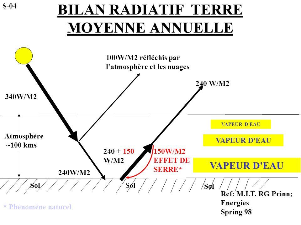 BILAN RADIATIF TERRE MOYENNE ANNUELLE Atmosphère ~100 kms 340W/M2 100W/M2 réfléchis par l'atmosphère et les nuages 240W/M2 150W/M2 EFFET DE SERRE* 240
