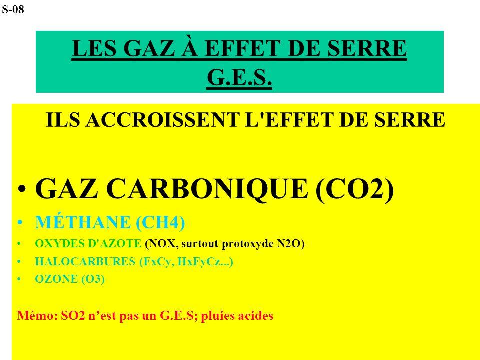 LES GAZ À EFFET DE SERRE G.E.S. ILS ACCROISSENT L'EFFET DE SERRE GAZ CARBONIQUE (CO2) MÉTHANE (CH4) OXYDES D'AZOTE (NOX, surtout protoxyde N2O) HALOCA