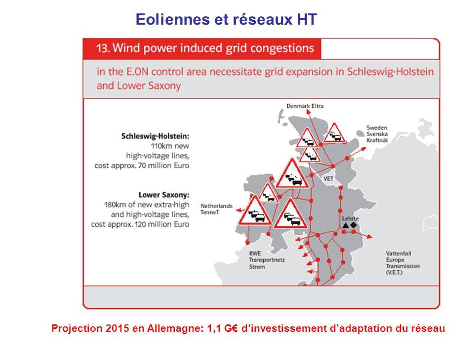 Eoliennes et réseaux HT Projection 2015 en Allemagne: 1,1 G dinvestissement dadaptation du réseau