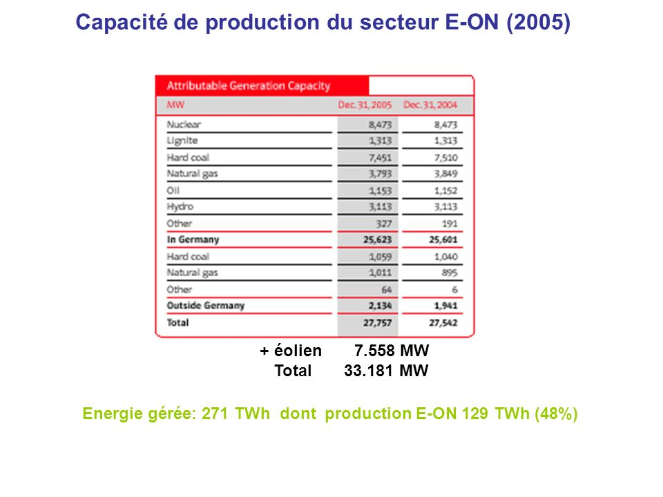 Capacité de production du secteur E-ON (2005) Energie gérée: 271 TWh dont production E-ON 129 TWh (48%) + éolien MW Total MW