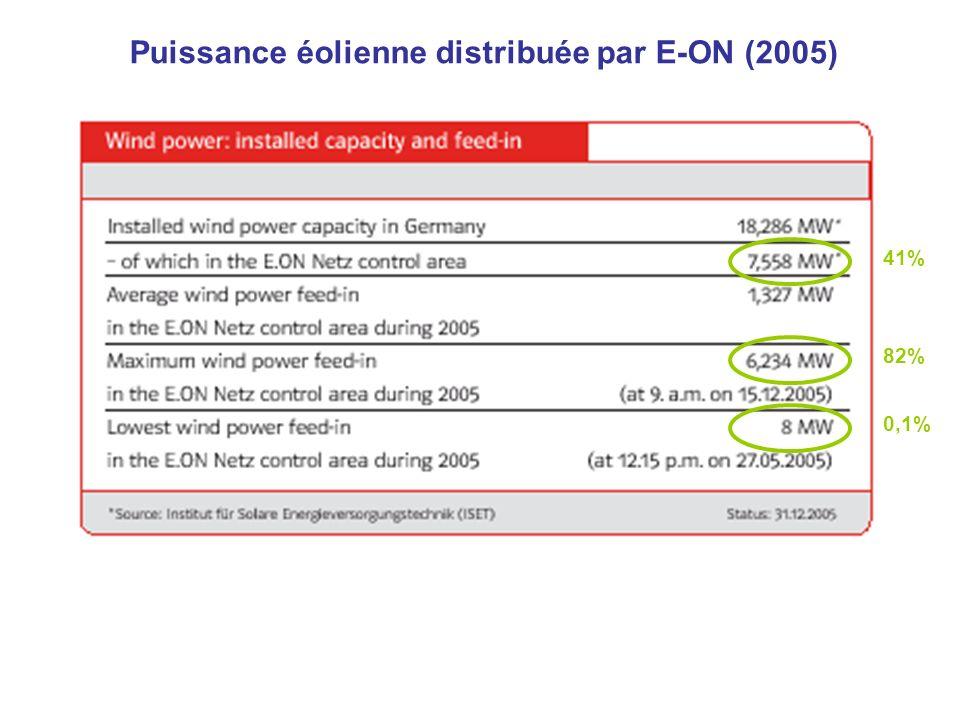 Production éolienne mensuelle distribuée par E-ON