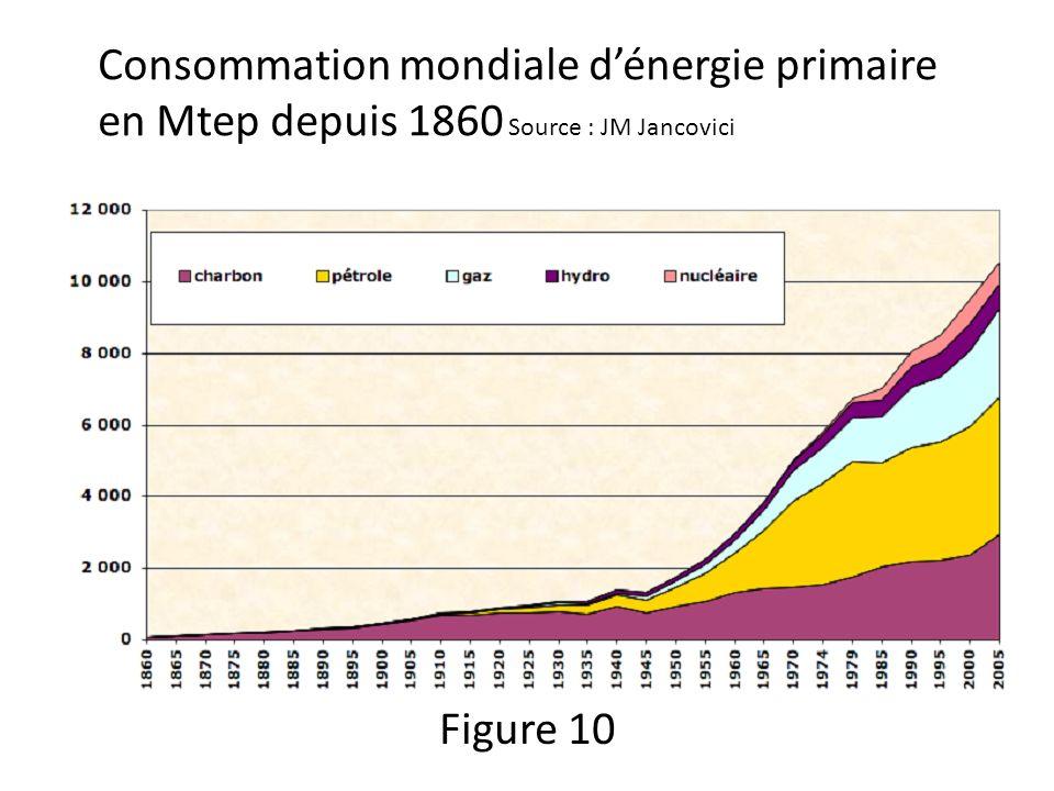 Consommation mondiale dénergie primaire en Mtep depuis 1860 Source : JM Jancovici Figure 10