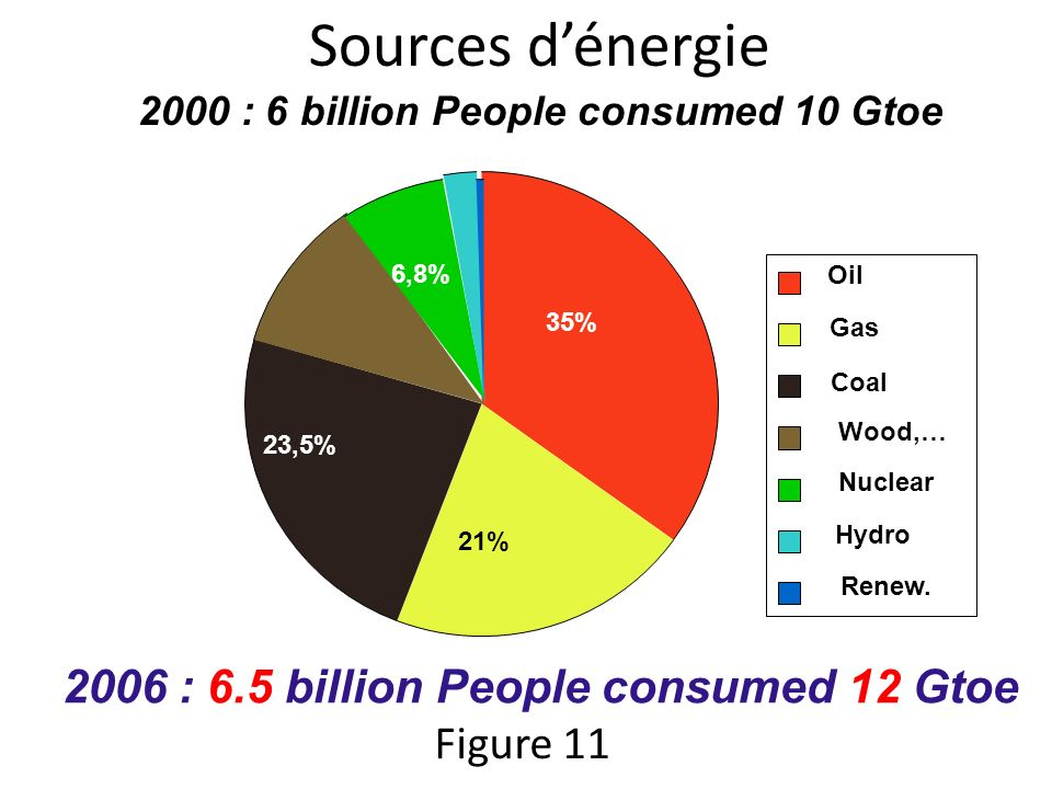 2000 : 6 billion People consumed 10 Gtoe Oil Gas Coal Wood,… Nuclear Hydro Renew.