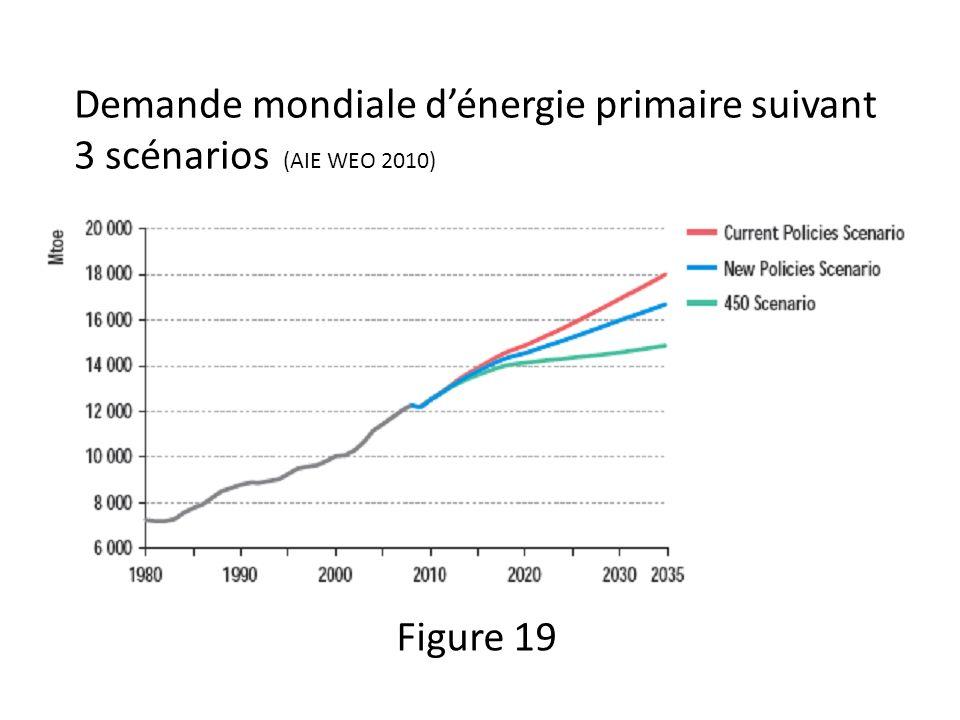 Demande mondiale dénergie primaire suivant 3 scénarios (AIE WEO 2010) Figure 19