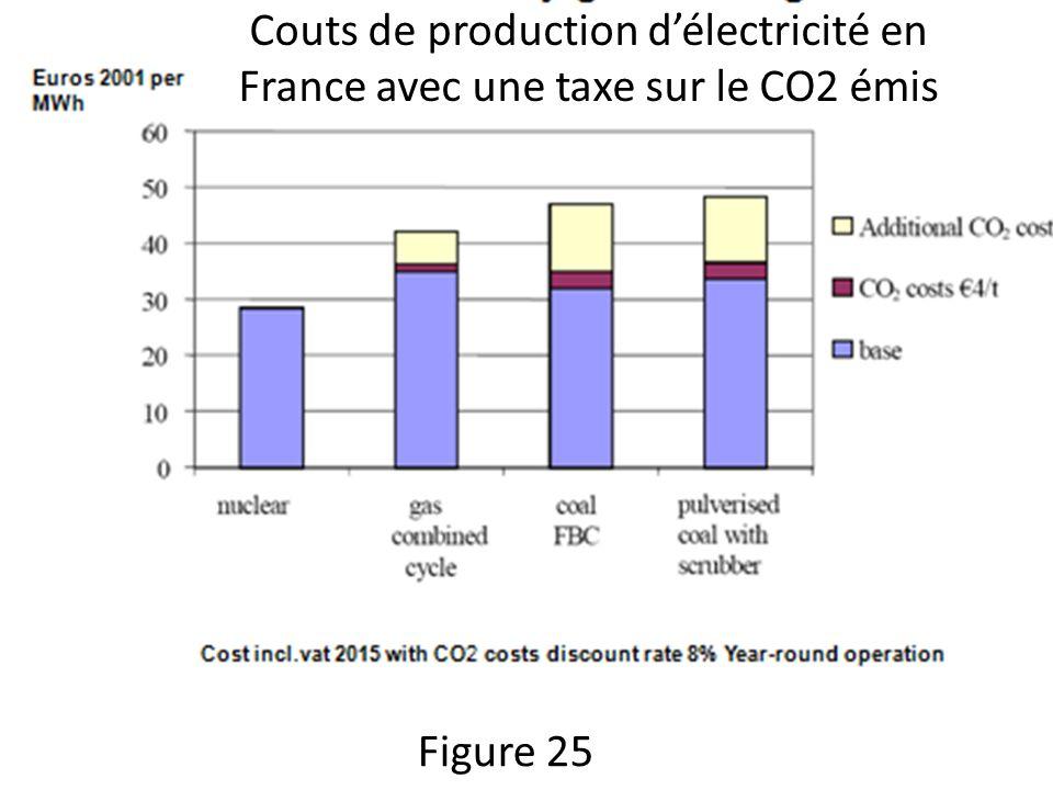 Figure 25 Couts de production délectricité en France avec une taxe sur le CO2 émis