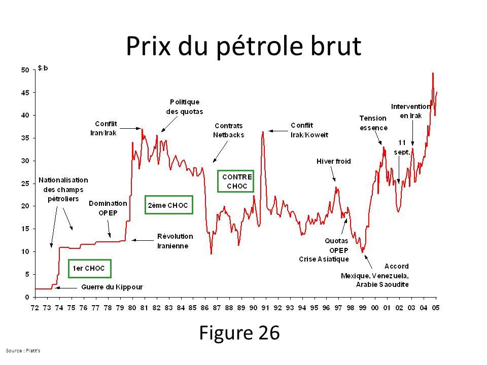 Prix du pétrole brut Source : Platts Figure 26