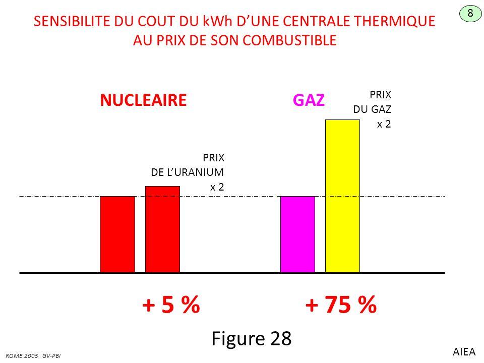 SENSIBILITE DU COUT DU kWh DUNE CENTRALE THERMIQUE AU PRIX DE SON COMBUSTIBLE 8 ROME 2005 GV-PBI NUCLEAIREGAZ PRIX DE LURANIUM x 2 PRIX DU GAZ x 2 + 5 %+ 75 % AIEA Figure 28