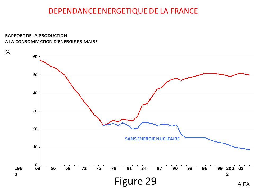 DEPENDANCE ENERGETIQUE DE LA FRANCE RAPPORT DE LA PRODUCTION A LA CONSOMMATION DENERGIE PRIMAIRE 196 0 63666972757881848790939699200 2 03 SANS ENERGIE NUCLEAIRE % AIEA Figure 29