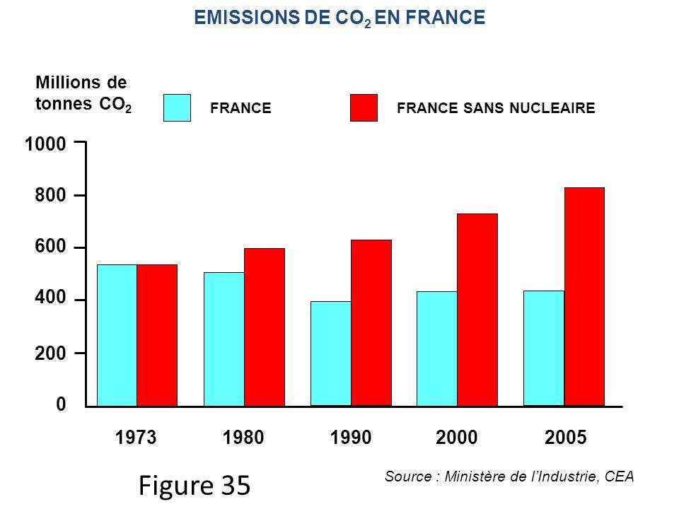 EMISSIONS DE CO 2 EN FRANCE 19731980199020002005 0 200 400 600 800 1000 FRANCEFRANCE SANS NUCLEAIRE Source : Ministère de lIndustrie, CEA Millions de tonnes CO 2 Figure 35