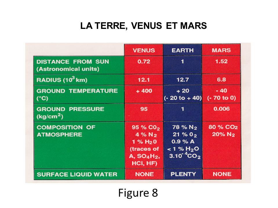 LA TERRE, VENUS ET MARS Figure 8