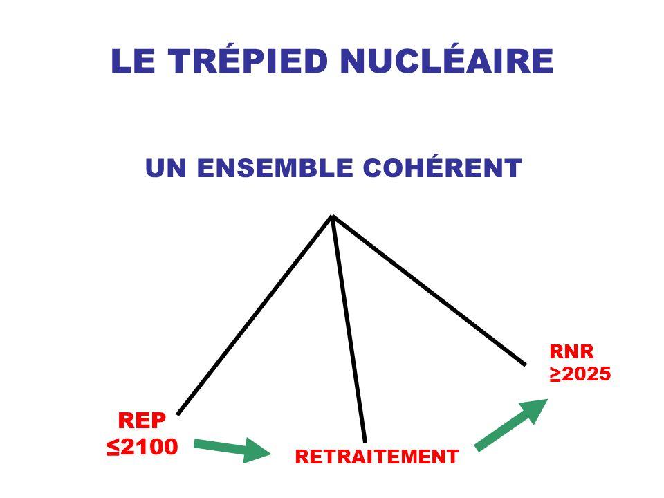 LE TRÉPIED NUCLÉAIRE REP 2100 RETRAITEMENT RNR 2025 UN ENSEMBLE COHÉRENT