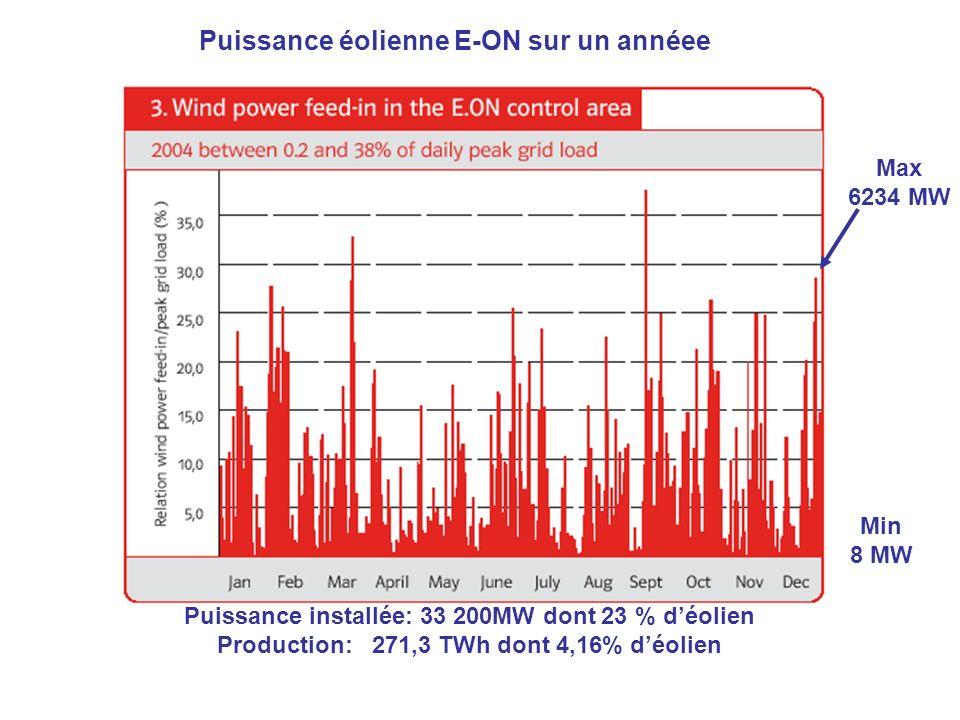 Puissance éolienne E-ON sur un annéee Max 6234 MW Min 8 MW Puissance installée: 33 200MW dont 23 % déolien Production: 271,3 TWh dont 4,16% déolien
