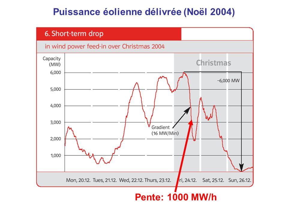Pente: 1000 MW/h Puissance éolienne délivrée (Noël 2004)