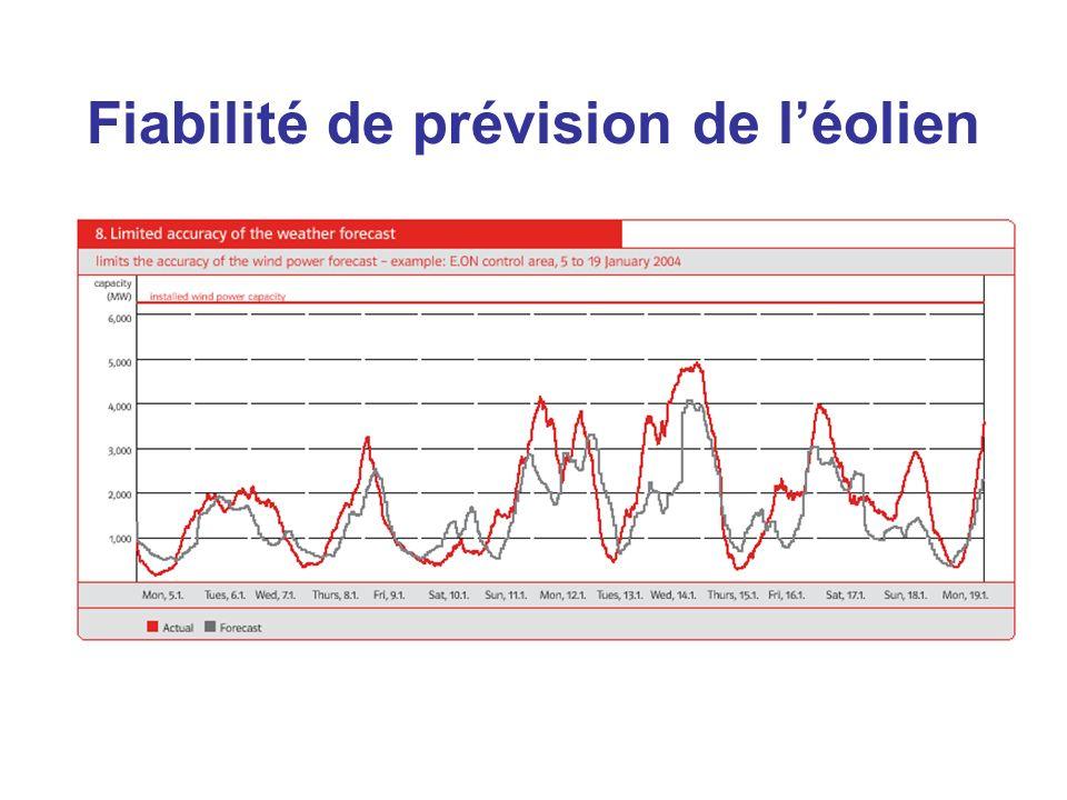 Fiabilité de prévision de léolien