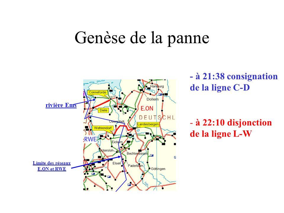 Genèse de la panne rivière Ems - à 21:38 consignation de la ligne C-D - à 22:10 disjonction de la ligne L-W Limite des réseaux E.ON et RWE