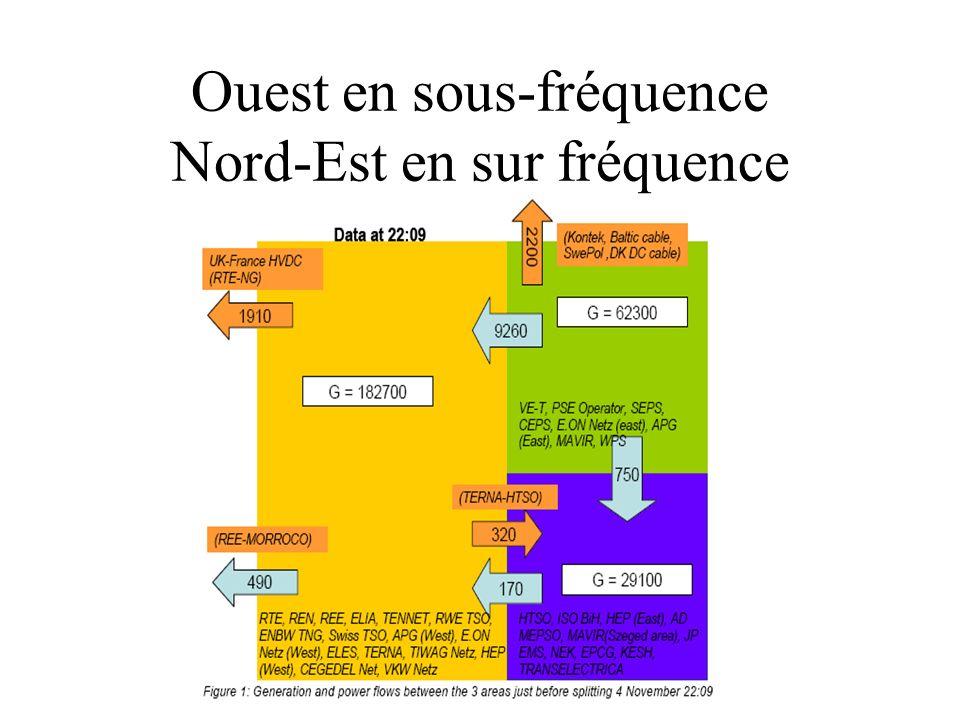 Ouest en sous-fréquence Nord-Est en sur fréquence