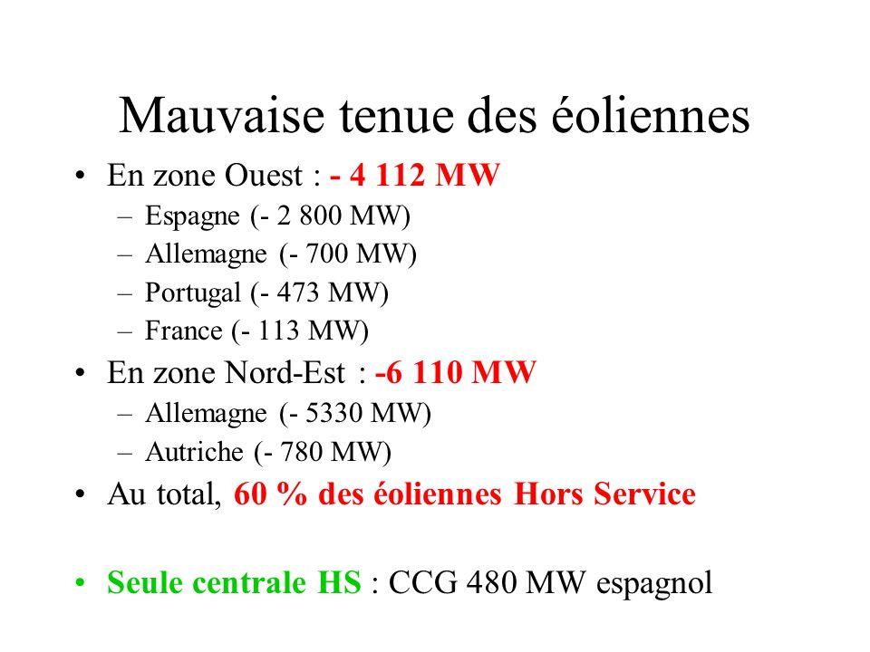 Mauvaise tenue des éoliennes En zone Ouest : - 4 112 MW –Espagne (- 2 800 MW) –Allemagne (- 700 MW) –Portugal (- 473 MW) –France (- 113 MW) En zone No