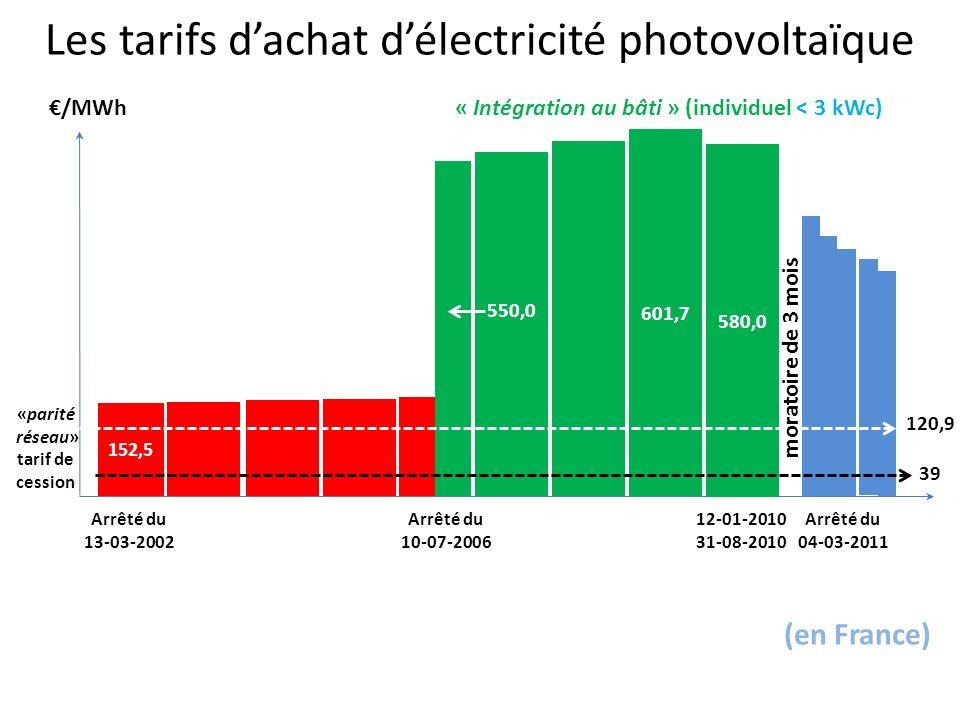 152,5 550,0 601,7 580,0 Arrêté du 13-03-2002 31-08-2010 12-01-2010Arrêté du 10-07-2006 Arrêté du 04-03-2011 /MWh «parité réseau» 120,9 Les tarifs dachat délectricité photovoltaïque (en France) moratoire de 3 mois 39 tarif de cession « Intégration au bâti » (individuel < 3 kWc)