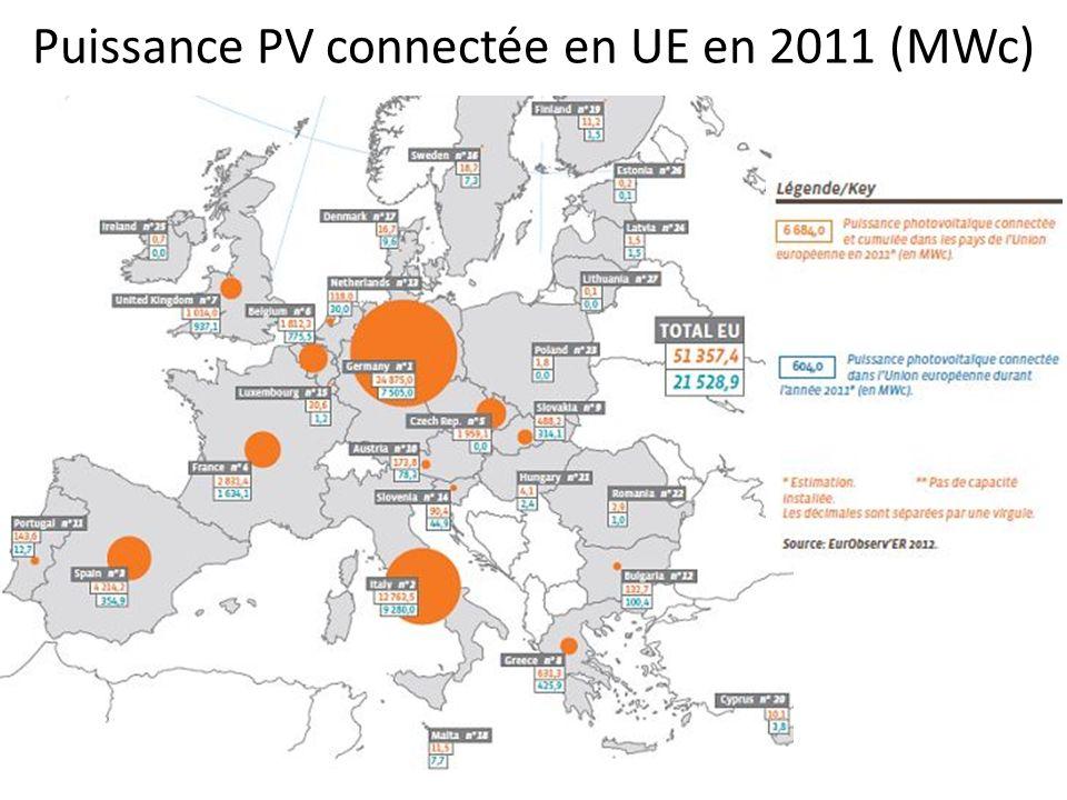 Puissance PV connectée en UE en 2011 (MWc)