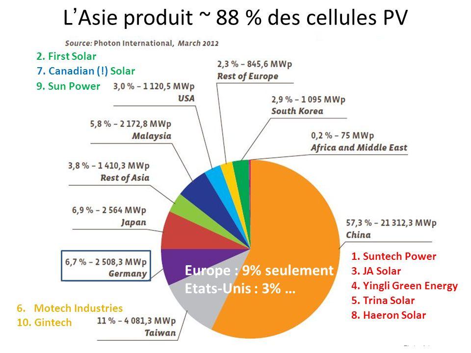 LAsie produit ~ 88 % des cellules PV Europe : 9% seulement Etats-Unis : 3% … 1.