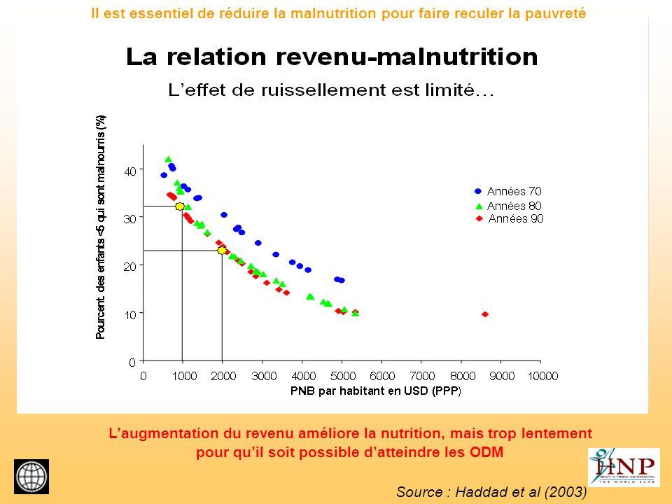 Source : Haddad et al (2003) Il est essentiel de réduire la malnutrition pour faire reculer la pauvreté Laugmentation du revenu améliore la nutrition,