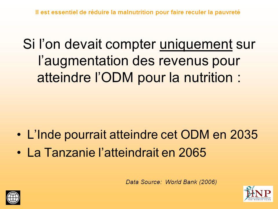 Si lon devait compter uniquement sur laugmentation des revenus pour atteindre lODM pour la nutrition : LInde pourrait atteindre cet ODM en 2035 La Tan