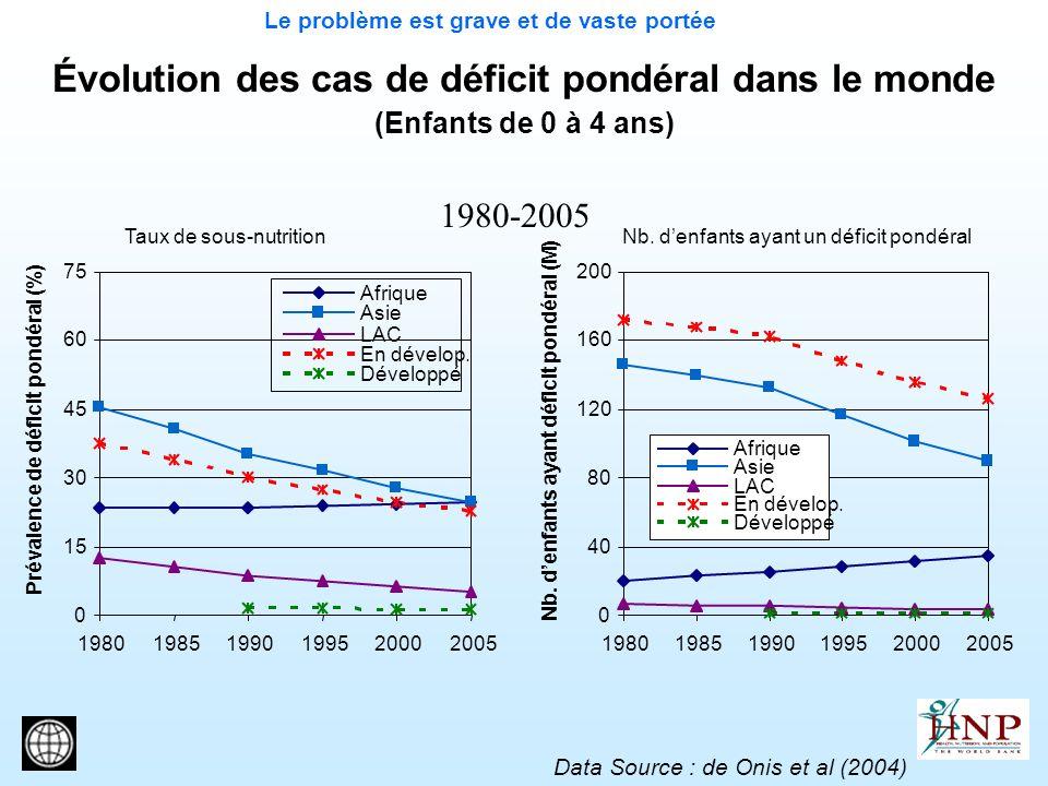Évolution des cas de déficit pondéral dans le monde (Enfants de 0 à 4 ans) 1980-2005 Data Source : de Onis et al (2004) Le problème est grave et de va