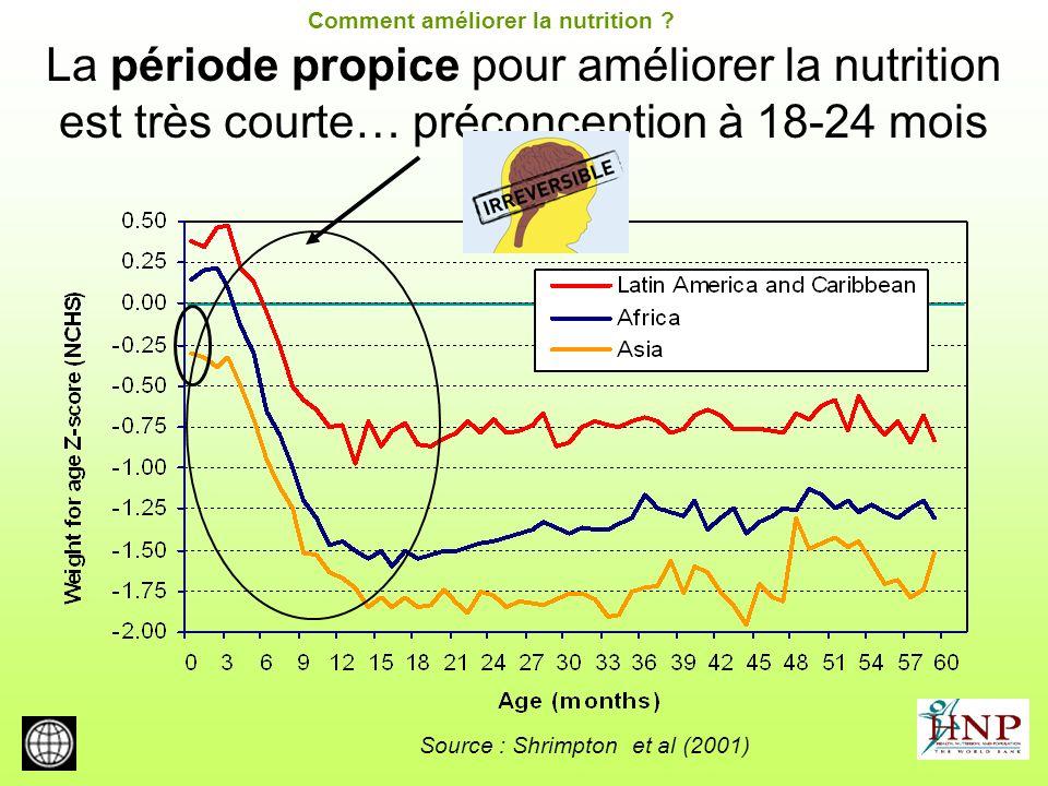 La période propice pour améliorer la nutrition est très courte… préconception à 18-24 mois Source : Shrimpton et al (2001) Comment améliorer la nutrit