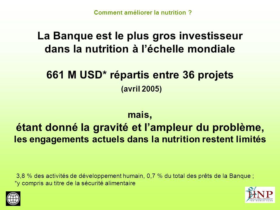 La Banque est le plus gros investisseur dans la nutrition à léchelle mondiale 661 M USD* répartis entre 36 projets (avril 2005) mais, étant donné la g