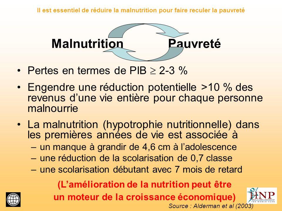 Le cercle vicieux de la pauvreté et de la malnutrition Perte indirecte de productivité due à linsuffisance du développement cognitif et de la scolarité Perte directe de productivité due à un mauvais état de santé Perte de ressources dues aux dépenses de santé élevées liées à une mauvaise santé Pauvreté monétaire Alimentation insuffisante Infections fréquentes Dur travail physique Large families Grossesses fréquentes Malnutrition Source :Basé sur baqneu mondiale (2002a) ; Bhagwati et al.