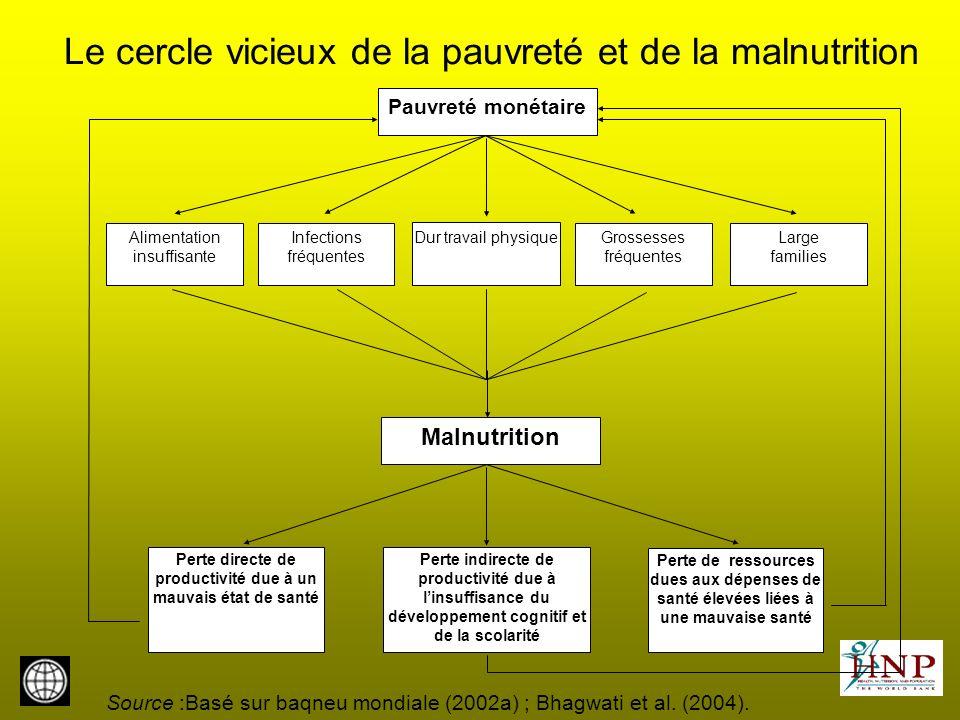 ODM 1- «Éradiquer lextrême pauvreté et la faim» Objectifs : Réduire de moitié entre 1990 et 2015 –la proportion de la population dont le revenu est <1USD/jour (pauvreté monétaire) –la proportion de la population qui souffre de la faim (pauvreté non monétaire) Indicateurs pour lobjectif axé sur la « faim » (pauvreté non monétaire) : –Prévalence denfants (<5 ans) souffrant dune insuffisance pondérale –Proportion de la population dont la ration énergétique est inférieure au minimum La plupart des études réalisées à ce jour mettent laccent sur lobjectif relatif ç la pauvreté monétaire – et aboutissent à la conclusion : « les pays sont sur la bonne voie pour atteindre lobjectif de réduction de la pauvreté » !!.
