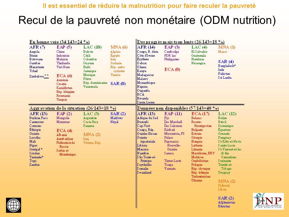 Recul de la pauvreté non monétaire (ODM nutrition) Il est essentiel de réduire la malnutrition pour faire reculer la pauvreté