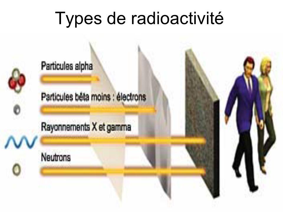 21 Types de radioactivité