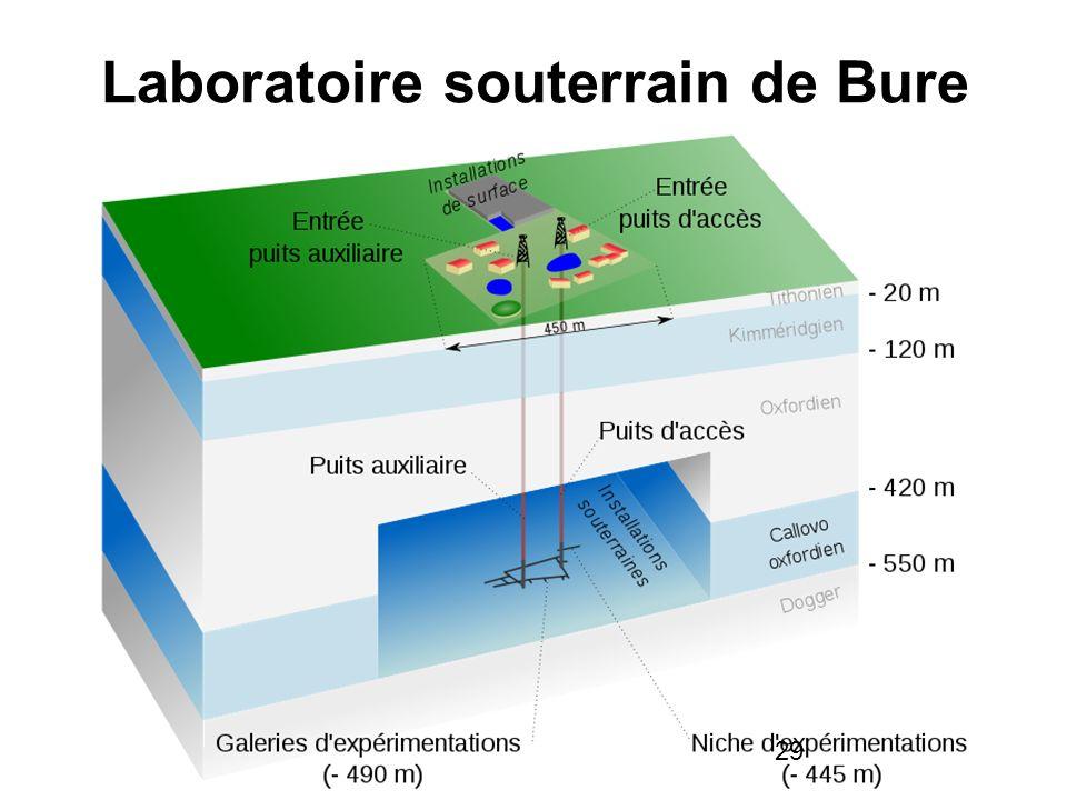 29 Laboratoire souterrain de Bure