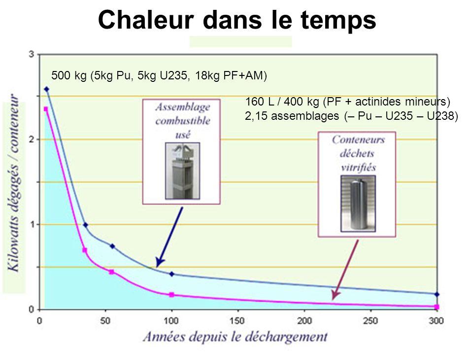 33 Chaleur dans le temps 160 L / 400 kg (PF + actinides mineurs) 2,15 assemblages (– Pu – U235 – U238) 500 kg (5kg Pu, 5kg U235, 18kg PF+AM)