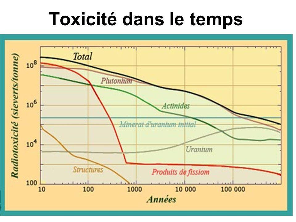 34 Toxicité dans le temps